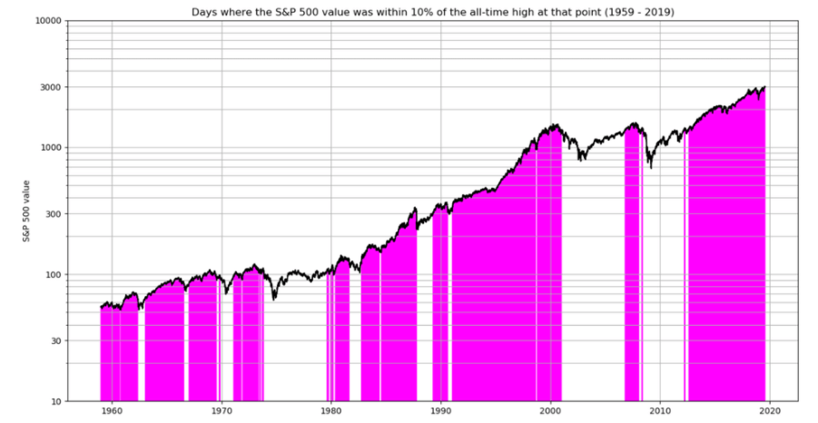 S&P 500 - All time high