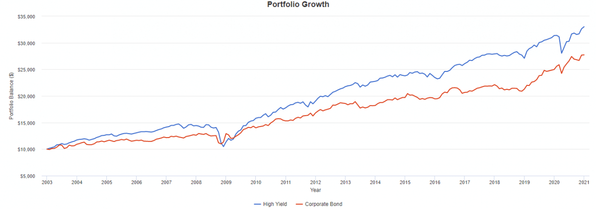High Yield vs Investment Grade